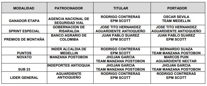Ganadores prólogo Vuelta a Colombia 2018
